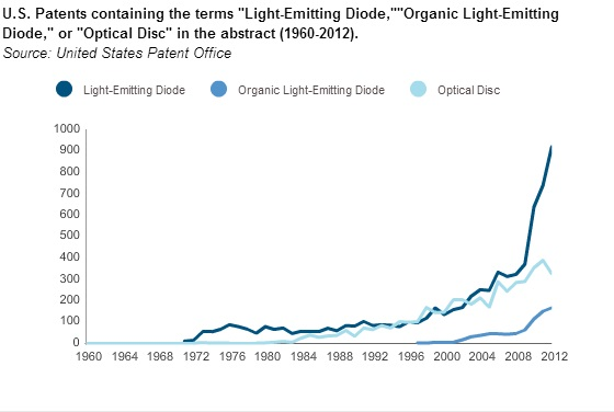 LEDs_ OLEDs_ Optical Disc 2
